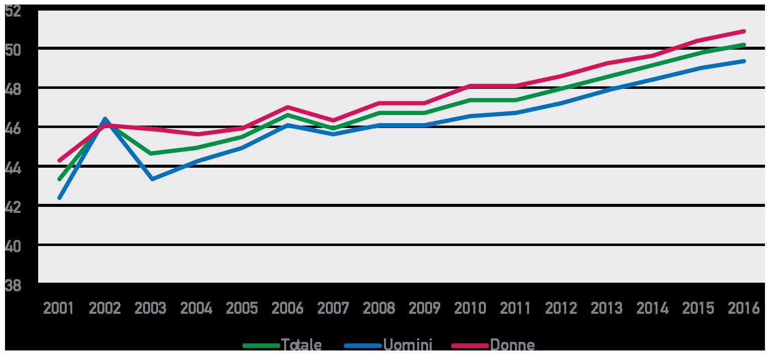 Andamento dell'età media del totale del pubblico impiego