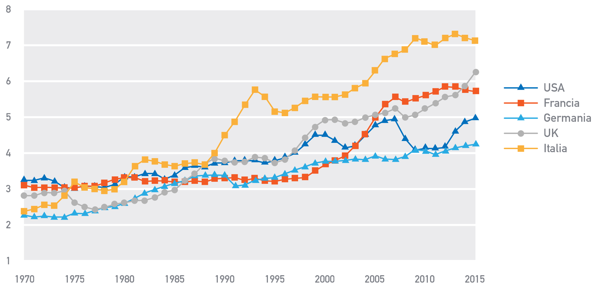 Figura 1 Rapporto fra ricchezza netta privata e reddito nazionale