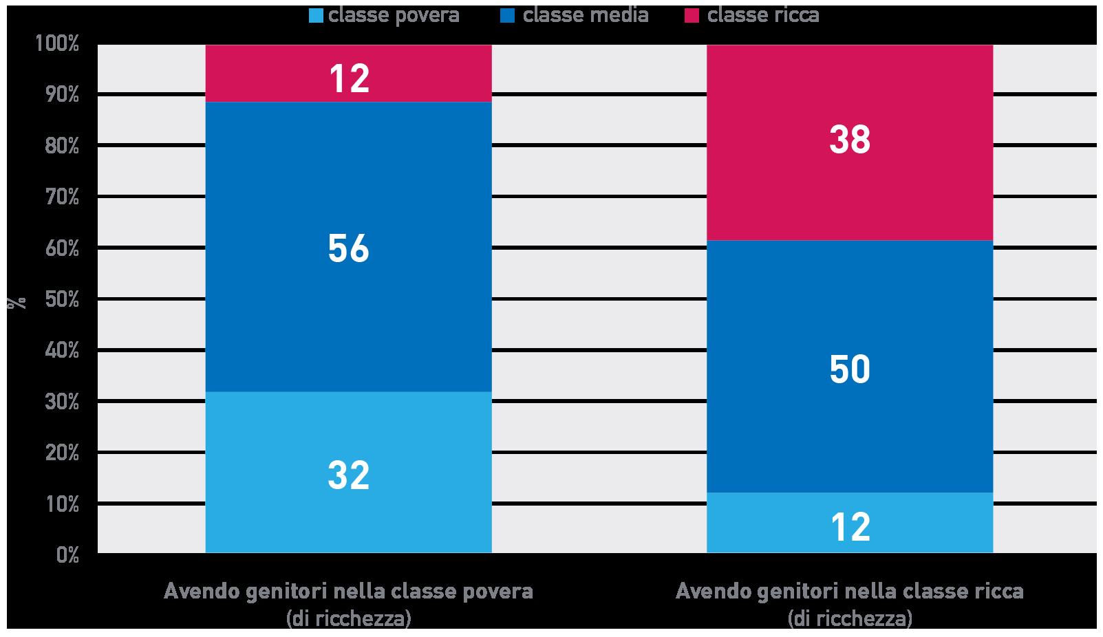 Figura 10 Mobilità intergenerazionale di ricchezza