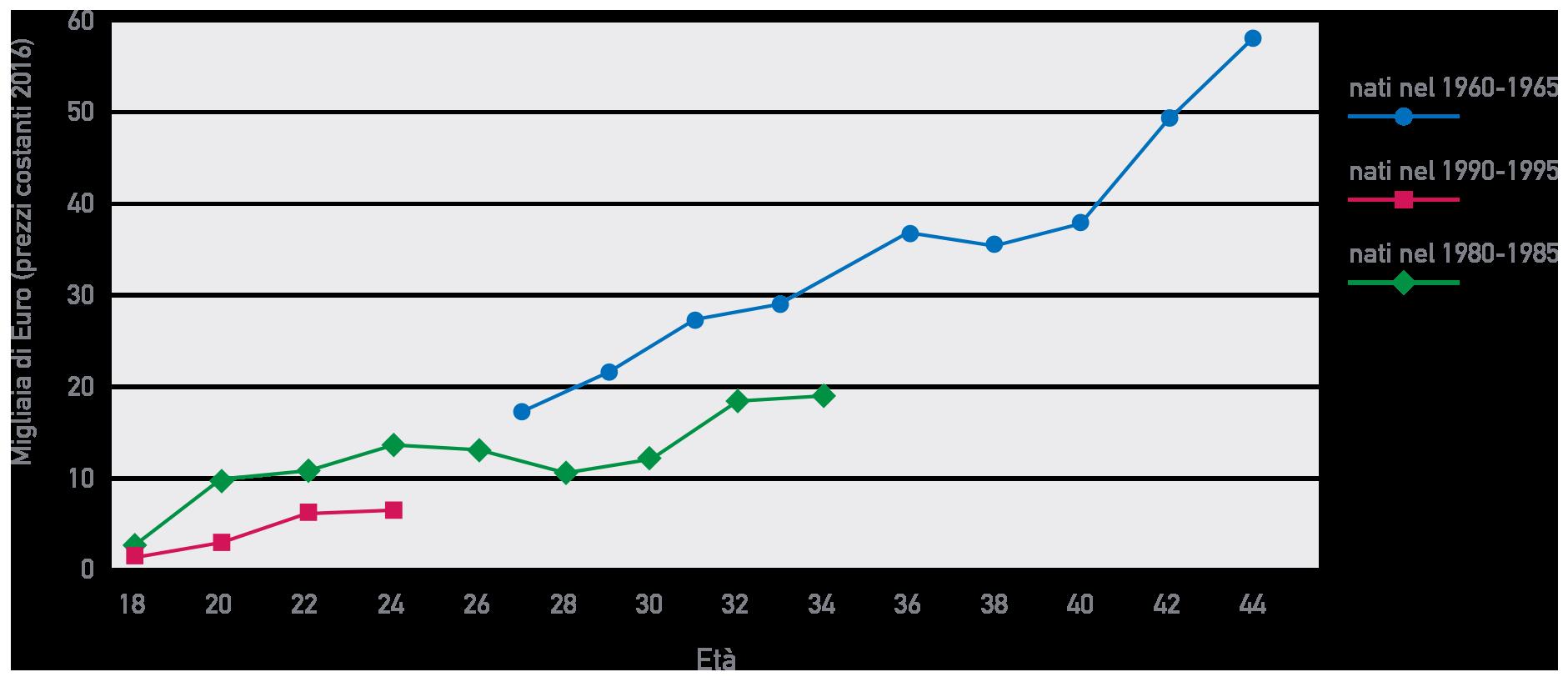 Figura 11 L'accumulazione di ricchezza finanziaria per gruppi di età: tre generazioni a confronto