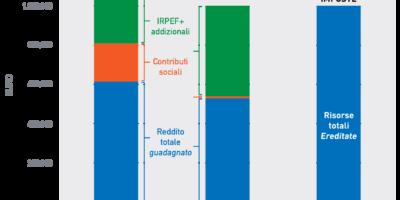 Figura 13 Il trattamento fiscale di favore dei vantaggi ereditati