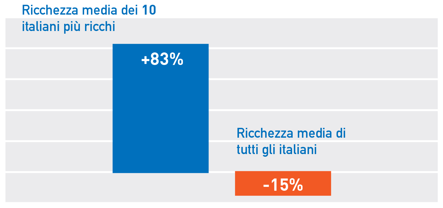 Figura 3 Variazione della ricchezza netta media nel dopo crisi: 10 italiani più ricchi vs. tutta la popolazione