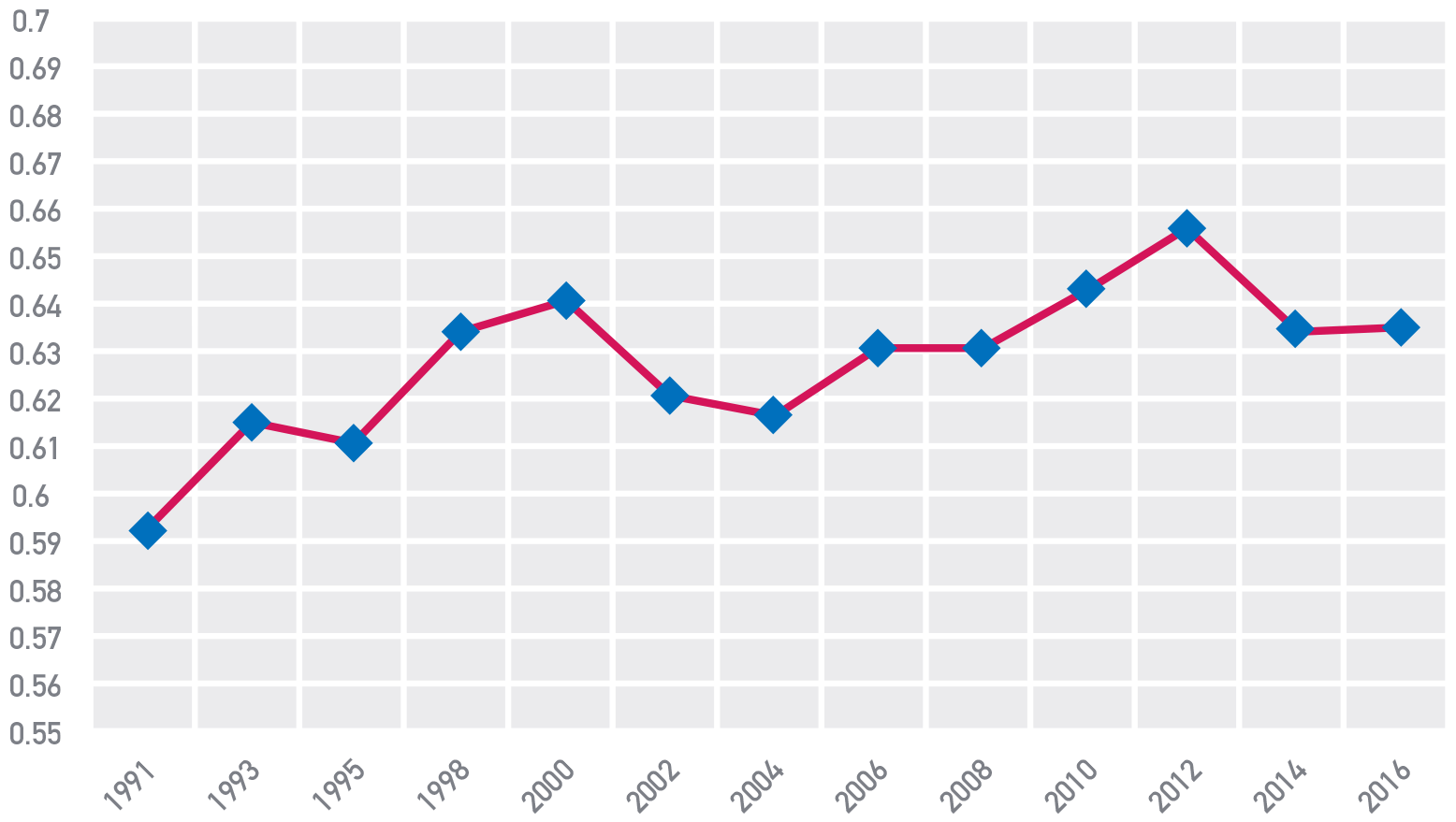 Figura 4 Distribuzione della ricchezza familiare netta pro capite (coefficiente di Gini)