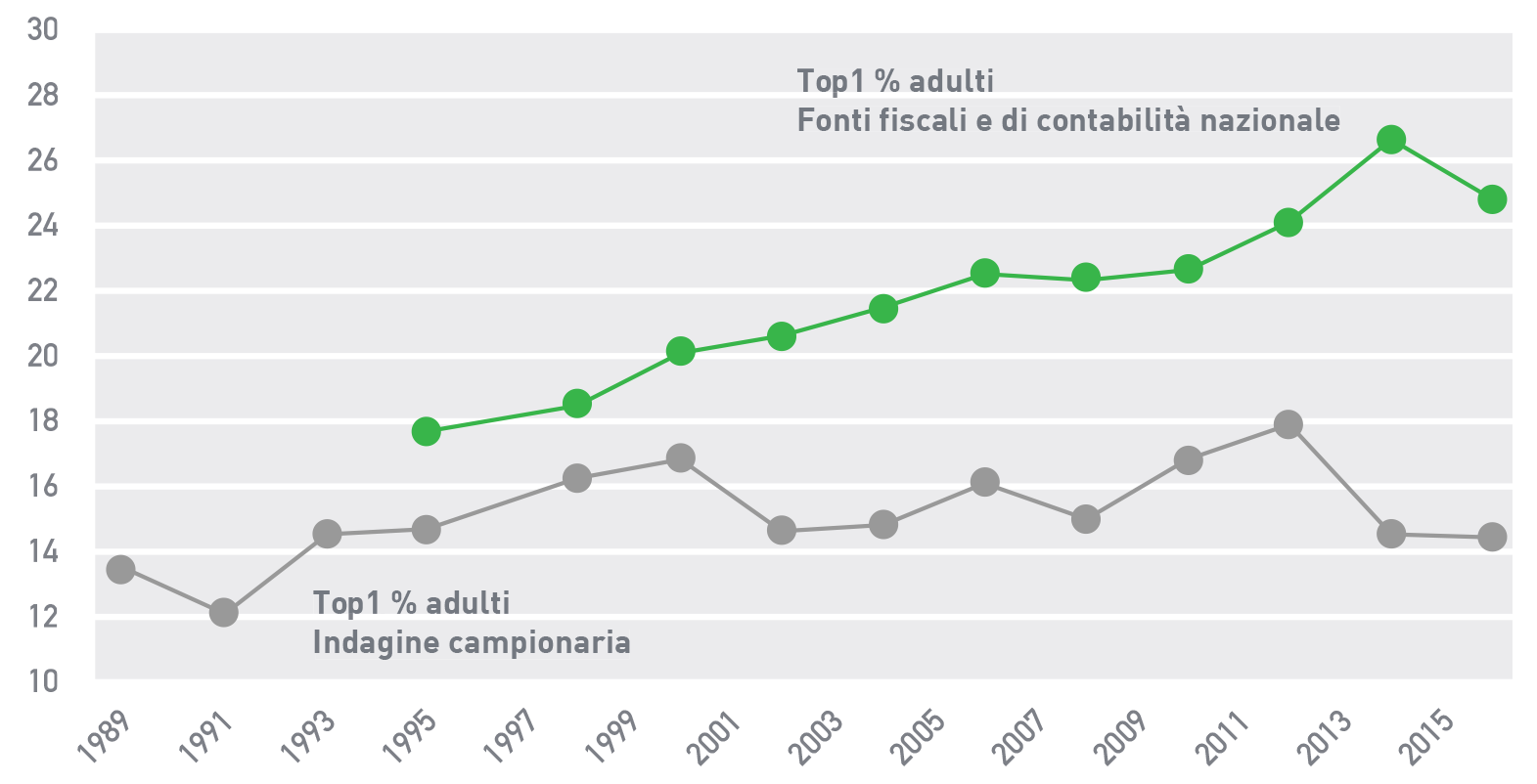 Figura 5 L'andamento della concentrazione della ricchezza in Italia: La quota di ricchezza personale netta detenuta dal top 1% più ricco della popolazione