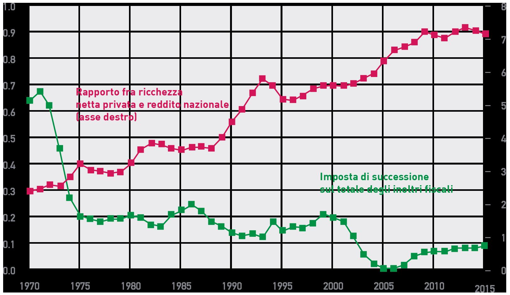Figura 6 In Italia diminuiscono gli introiti delle imposte di successione a fronte dell'aumento di rilevanza della ricchezza privata nell'economia.