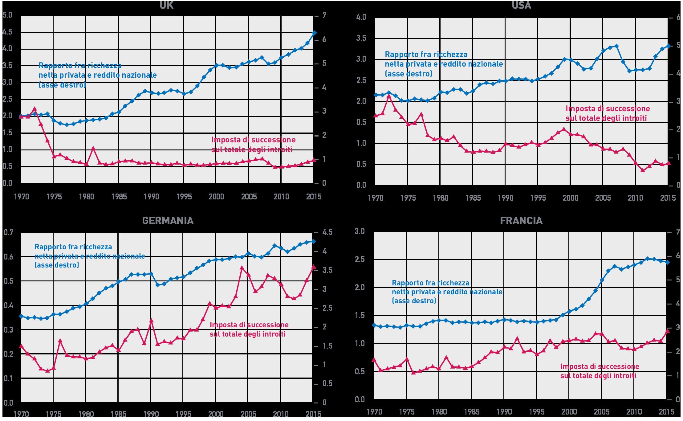 Figura 7 L'andamento degli introiti delle imposte di successione a fronte dell'aumento di rilevanza della ricchezza privata in UK, USA, Germania e Francia.
