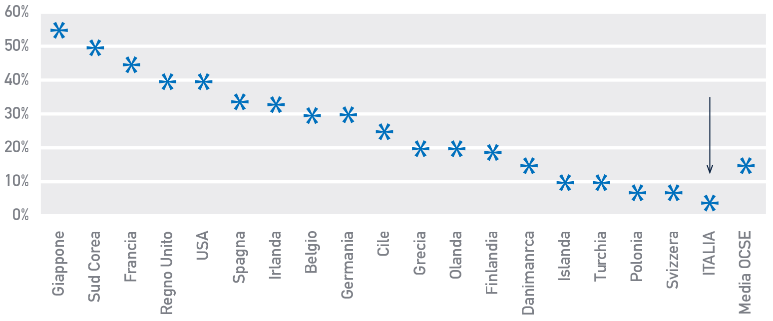 Figura 8 Percentuale massima del valore tassato (sulla quota ereditata o sull'intero lascito)