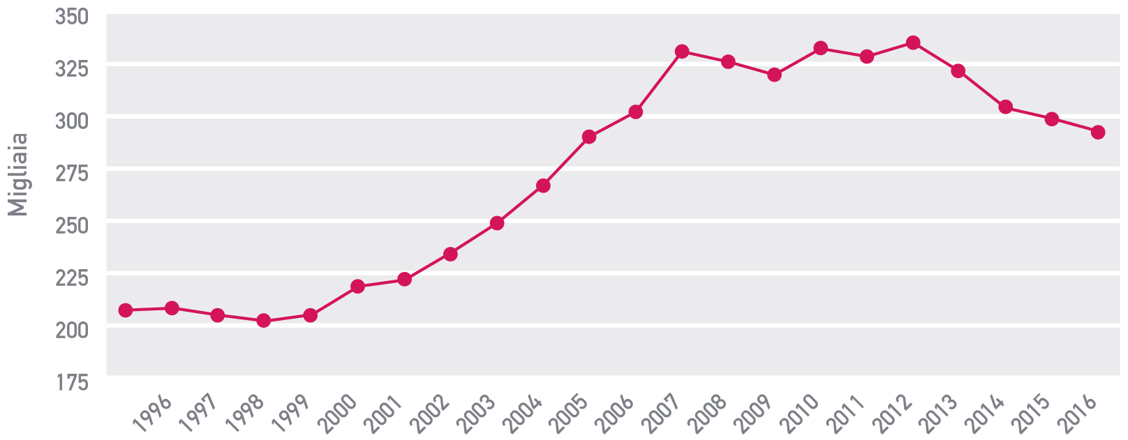 Figura 9 Lasciti ereditari medi: 1995- 2016
