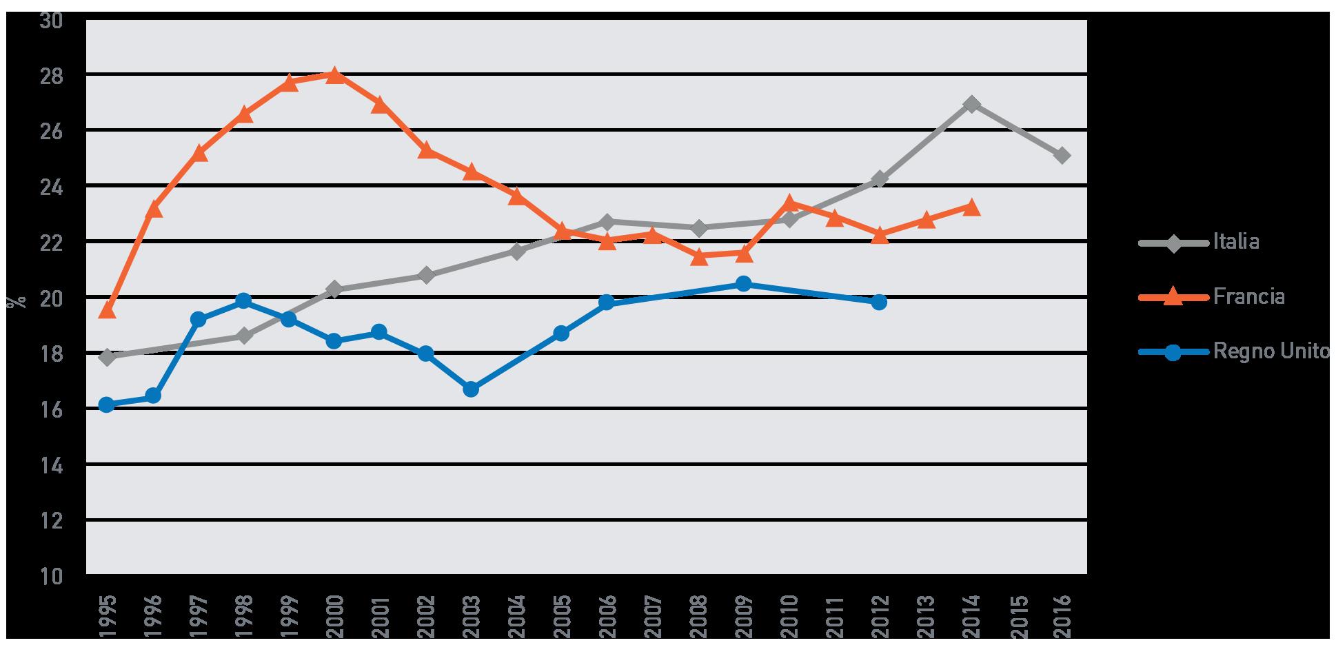 Fig. A.10: Quota di ricchezza detenuta dall'1% più ricco della popolazione in alcuni paesi europei, 1982-2012