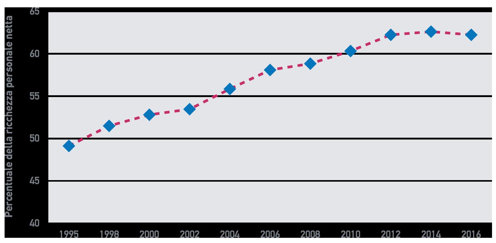 Fig. A.11: Percentuale di ricchezza detenuta dal 10% più ricco della popolazione adulta, Italia, 1995 – 2016