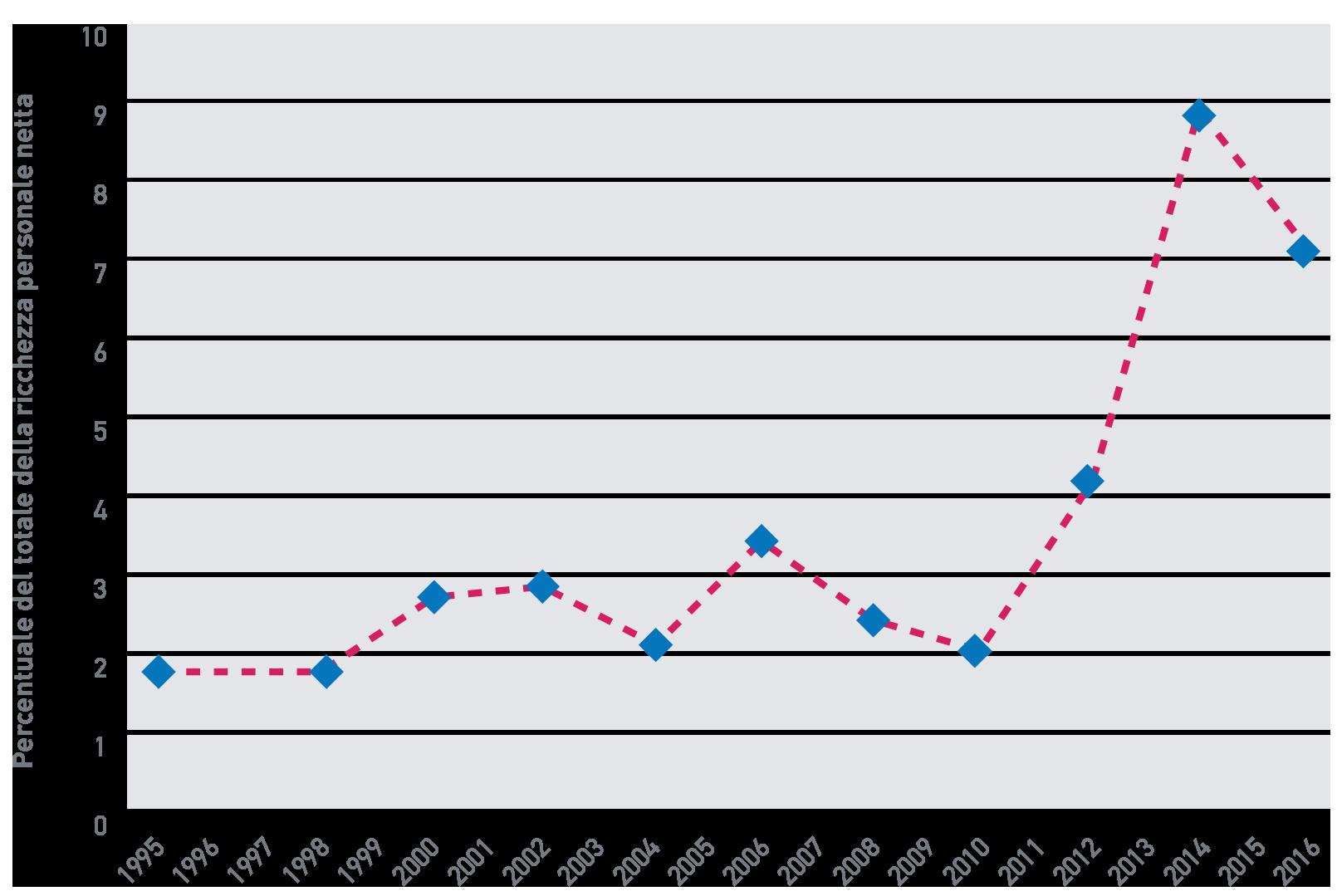 Fig. A.12.A: Percentuale di ricchezza detenuta dallo 0,01% più ricco della popolazione adulta, Italia, 1995-2016