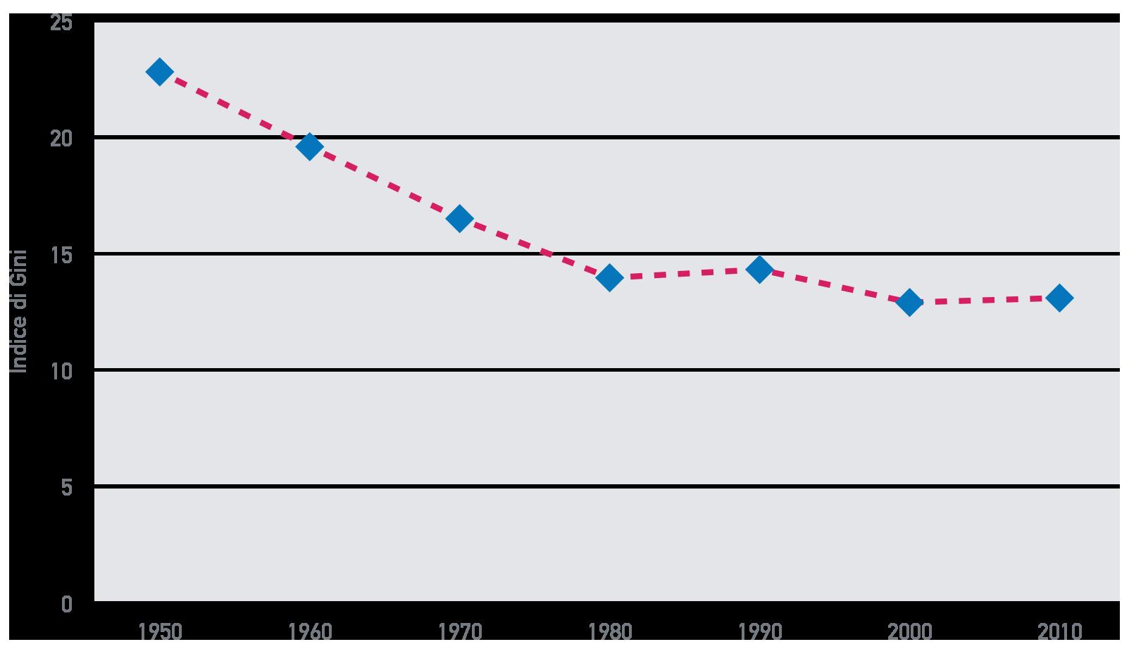 Fig. A.13: Disuguaglianze regionali in Europa, 1950-2010