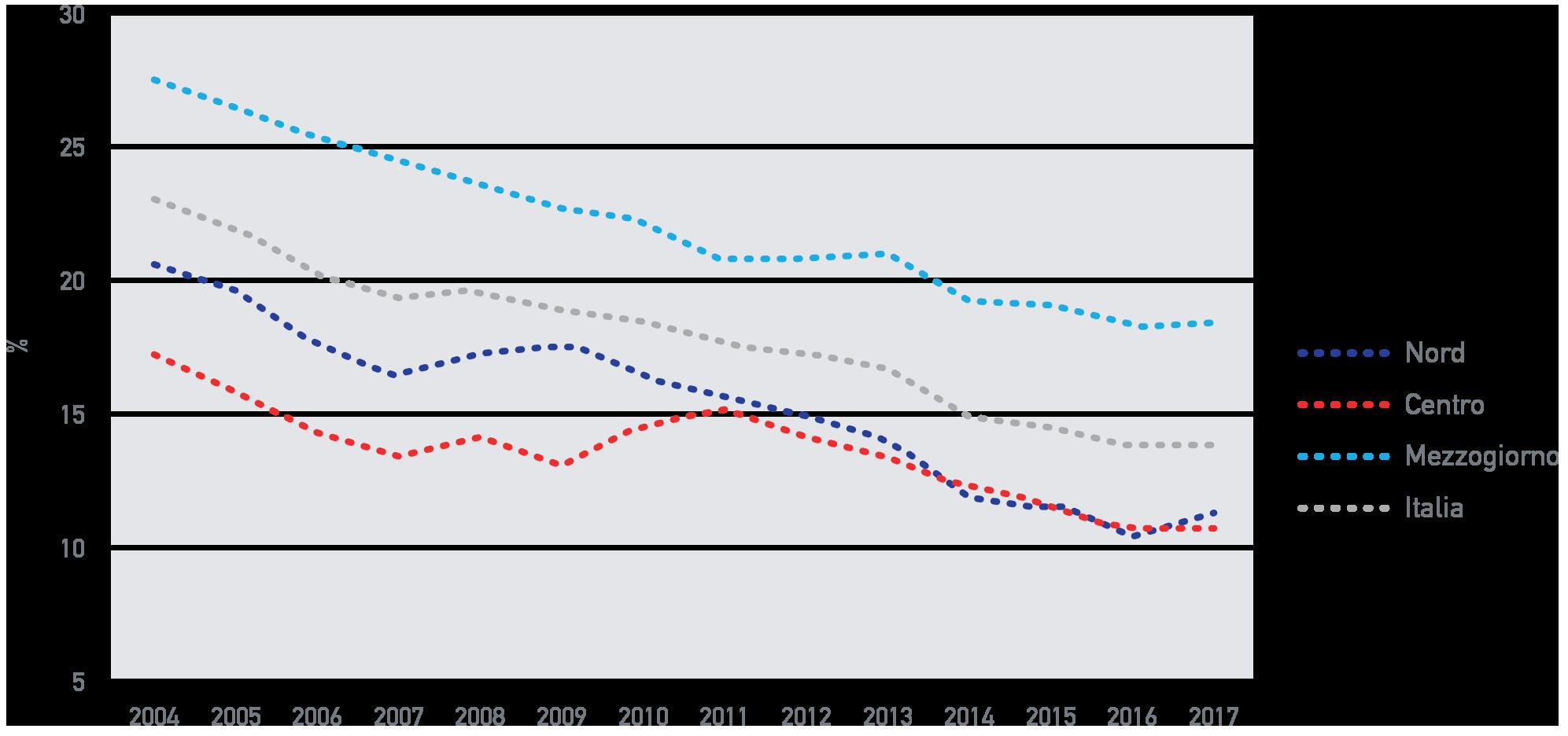 Fig. A.14: Uscita precoce dal sistema di istruzione e formazione in Italia, 2004 – 2017