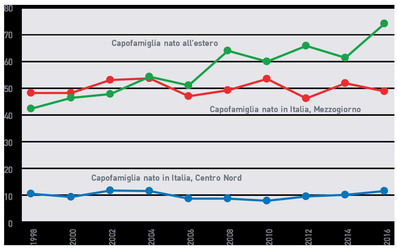 Fig.A.17: Quota di minori che vivono in famiglie a basso reddito per origine e residenza del capofamiglia, Italia, 1998-2016 (%)