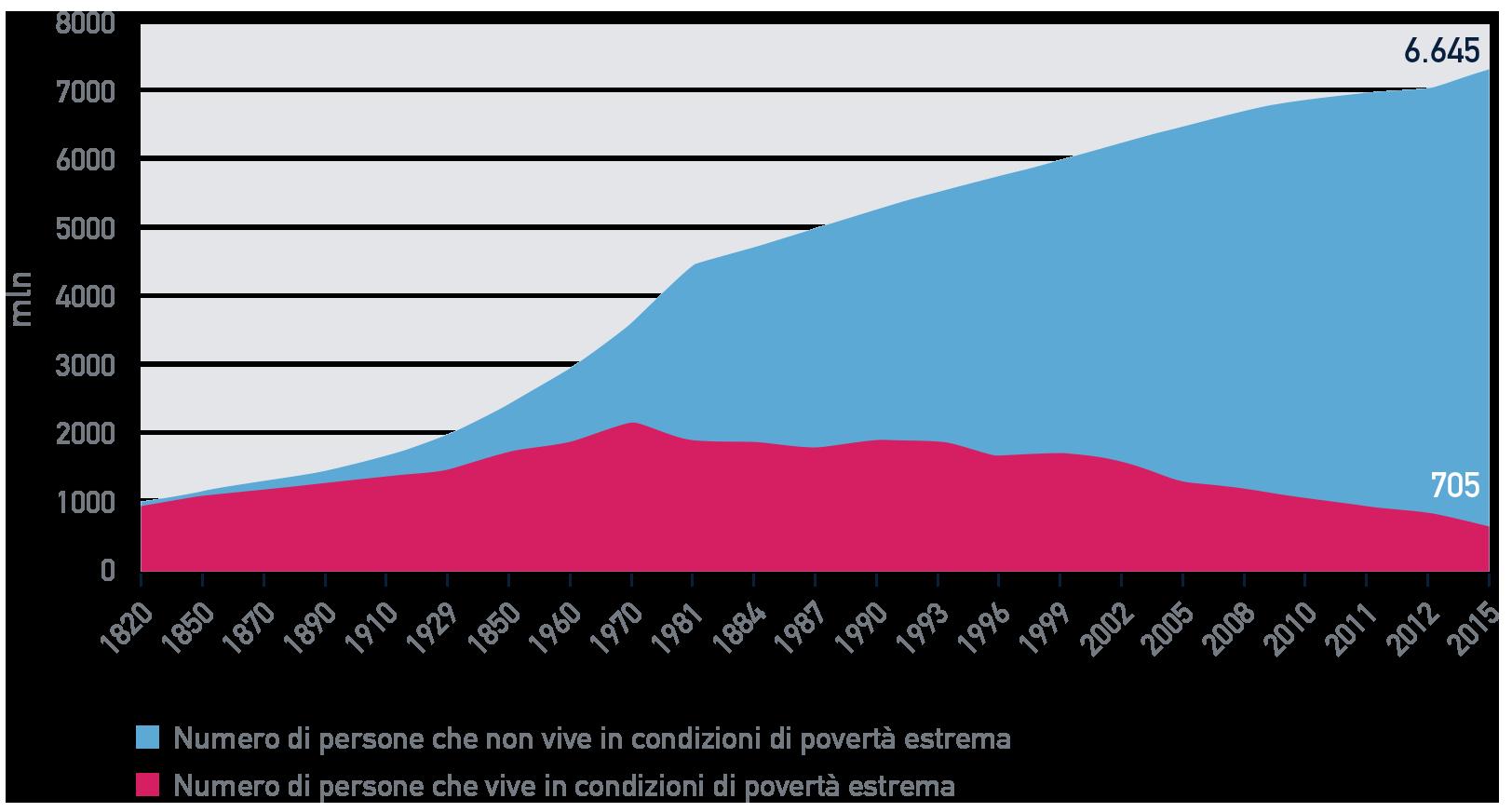 Fig. A.3: Popolazione mondiale che vive in condizioni di povertà estrema, 1820 – 2015
