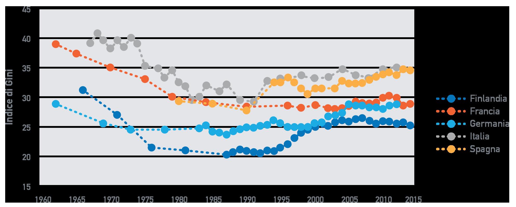 Fig. A.4: Disuguaglianza in alcuni paesi europei, 1960 – 2015