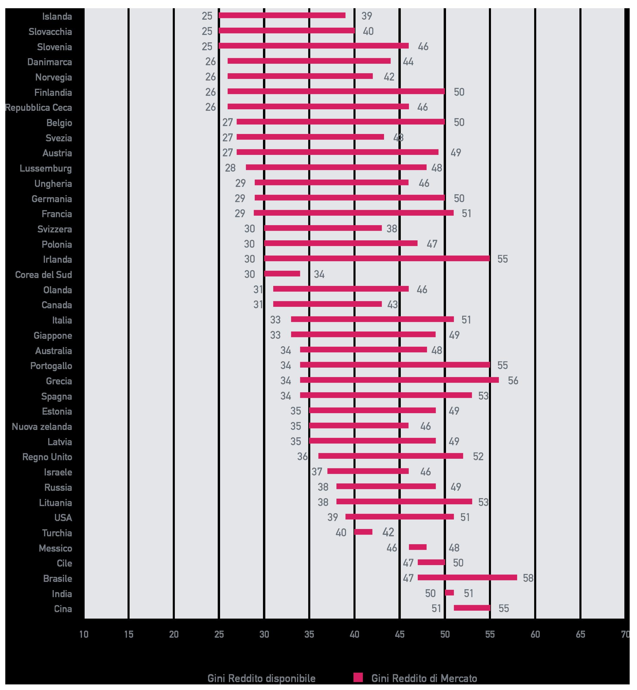Assai più elevata è la disuguaglianza dei redditi di mercato, prima di ogni intervento redistributivo dello Stato. In Italia l'indice di Gini per la distribuzione dei redditi di mercato è di circa 20 punti percentuali peggiore rispetto a quello per la distribuzione dei redditi effettivamente disponibili dalle famiglie.