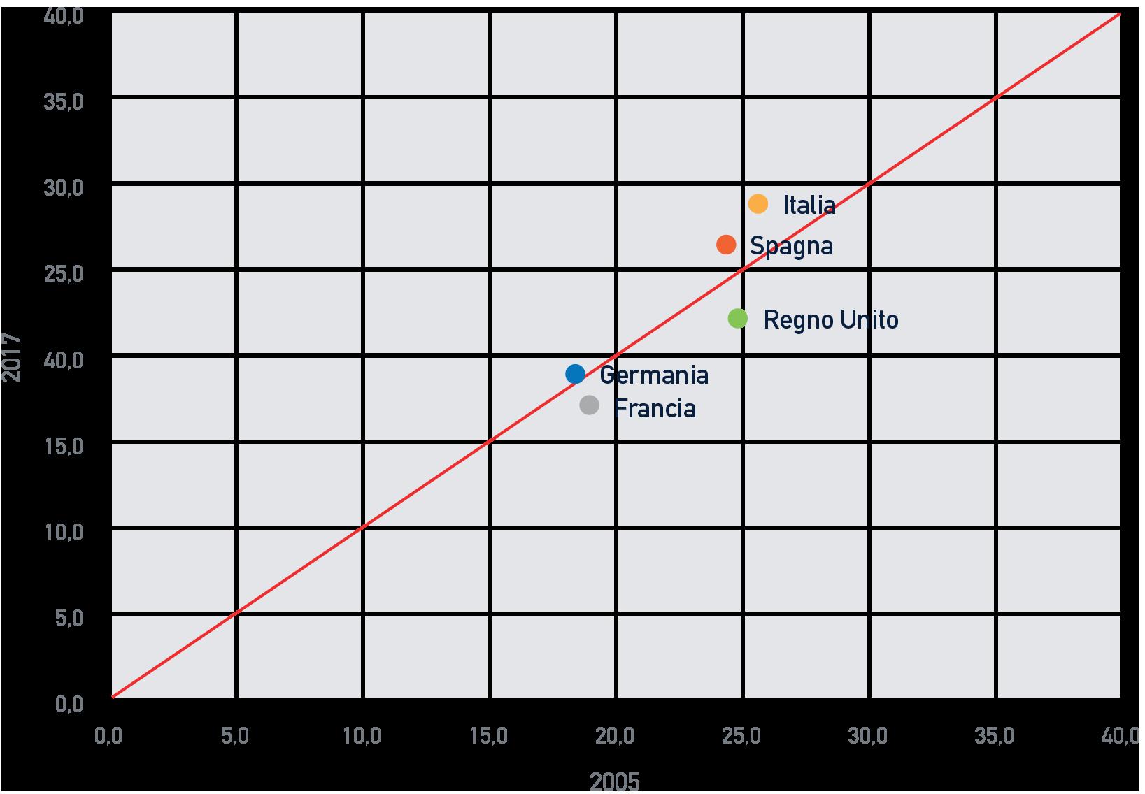 I ceti deboli sono particolarmente colpiti dal peggioramento delle disuguaglianze. Nei maggiori paesi europei la percentuale di individui a rischio povertà o esclusione sociale è in crescita.