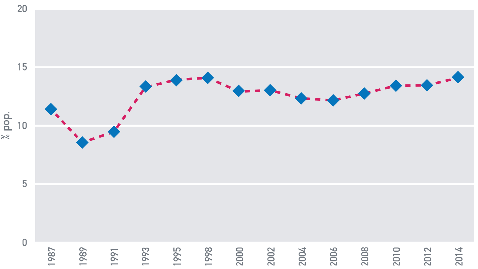 Fig. A.8: Povertà in Italia, 1987-2014