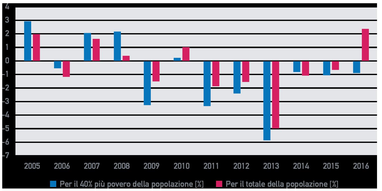 Fig. A.9: Tasso di variazione del reddito familiare pro-capite, 2005 – 2016