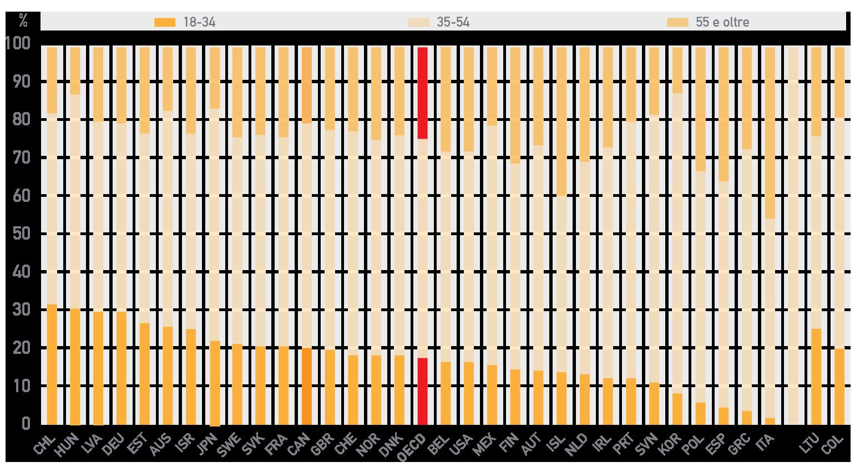 Percentuale di impiegati nell'amministrazione centrale dello Stato per fasce di età, 2015