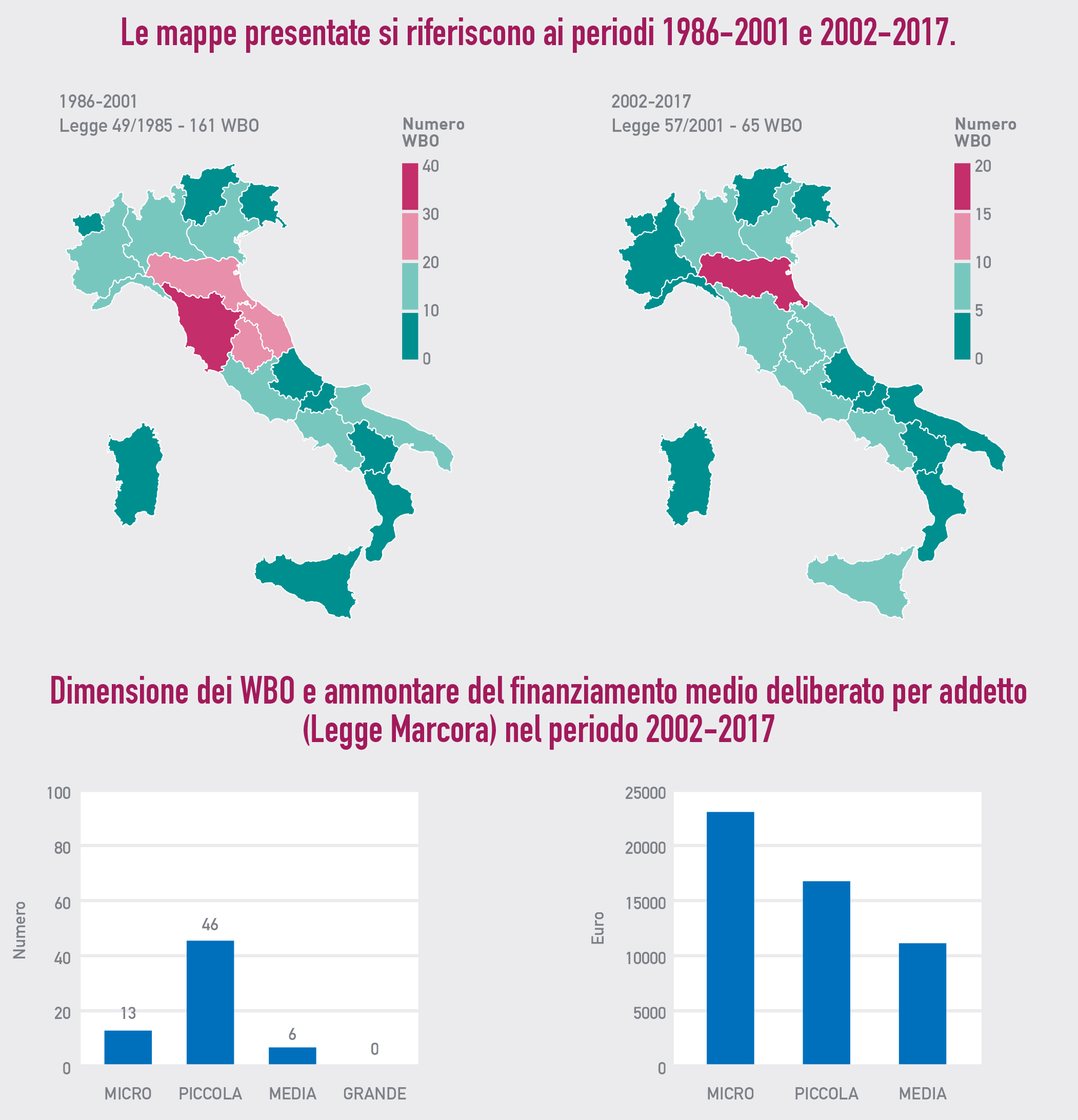 WBO: numeri e luoghi